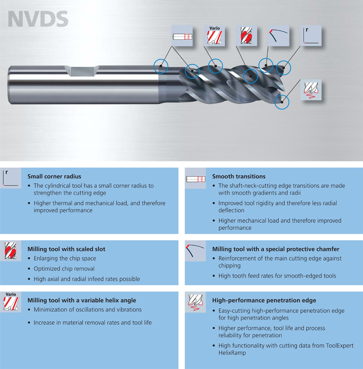 The tool technologies of NVDS tools