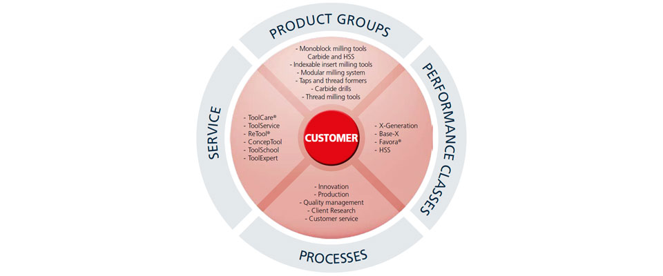 Diagram: Customer-oriented from A to Z